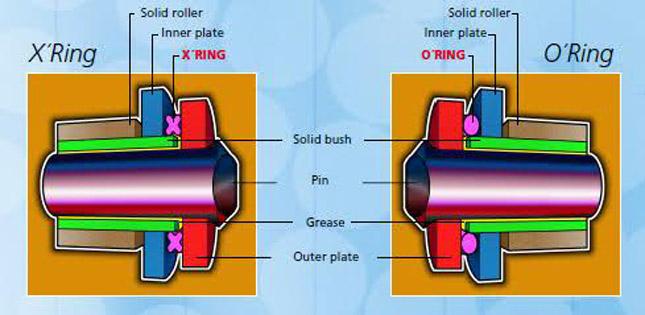 o-ring-vs-x-ring.jpg