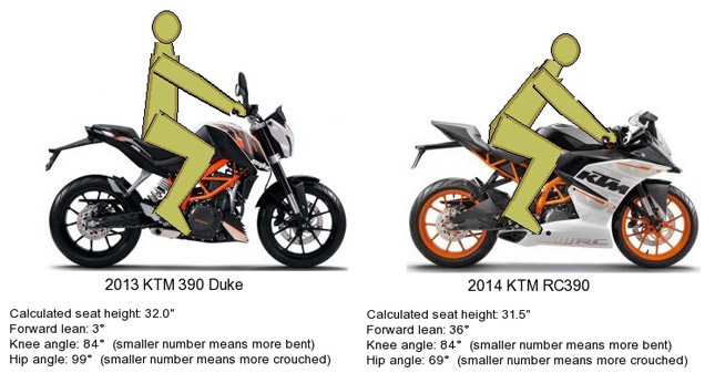 What Should You Choose A Naked Streetfighter Or A Full Faired