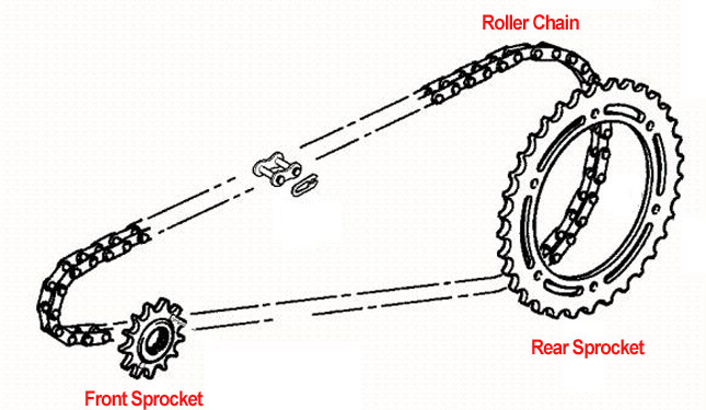 Understanding Motorcycle Gear Ratios And Its Importance
