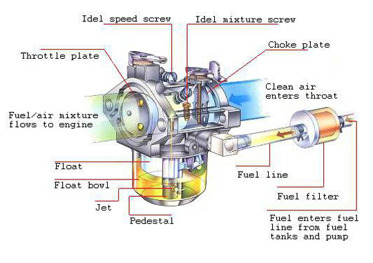 How carburetor works for What are the primary functions of motor oil