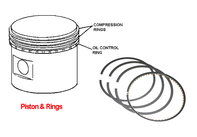 How To Fit A Piston Ring