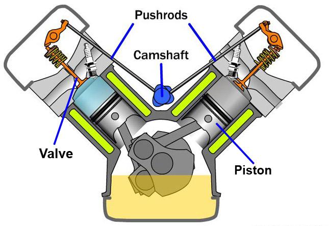 pushrod motor